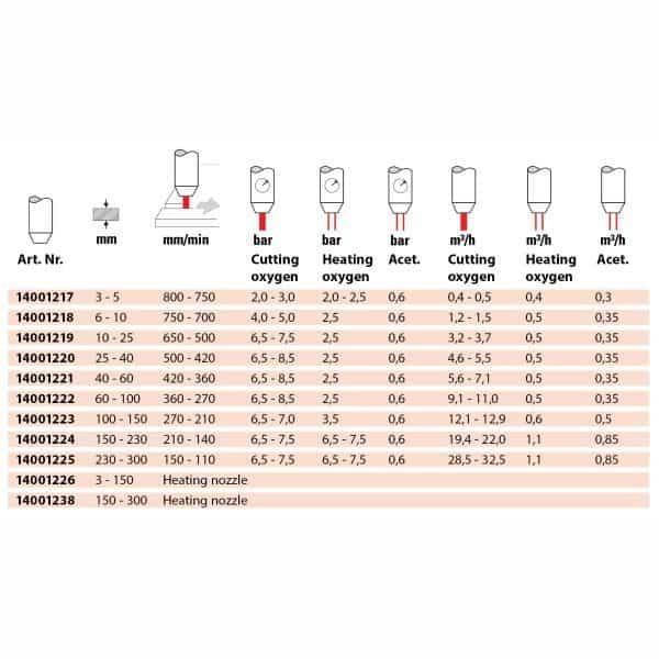 GCE Rezacia hubica strojná ASD BIR+